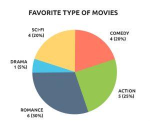 Favorite type of movies
