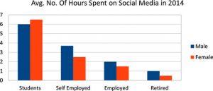 Average number of hours spent on social media in 2014….