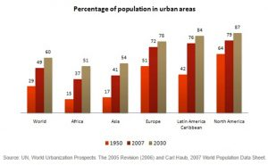 Percentage of population in urban areas
