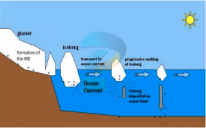 [January 2020] Formation of the IRD in the glacier
