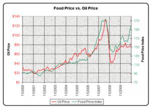 [January 2020] Food Oil vs Oil Price