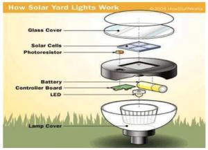 [January 2020] How solar yard light works